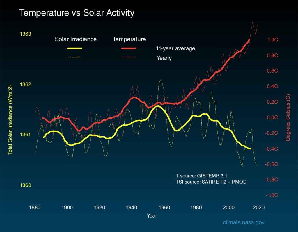 Temp-vs-Solar-activity